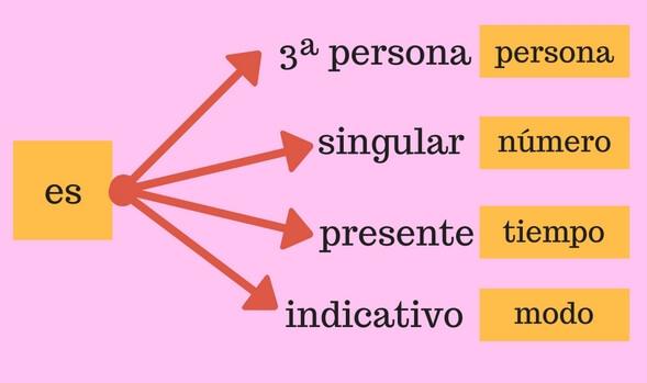 Unidades menores que la palabra en los idiomas