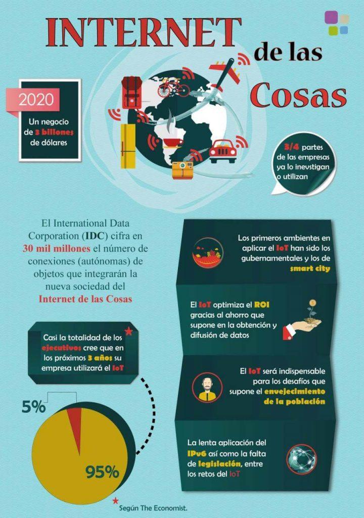 traducción marketing digital IoT